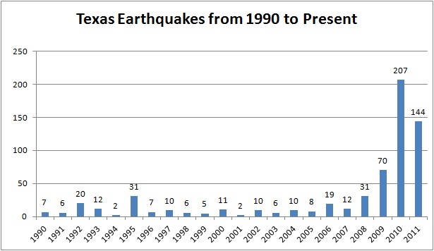 Texas Earthquakes from 1990 to Present