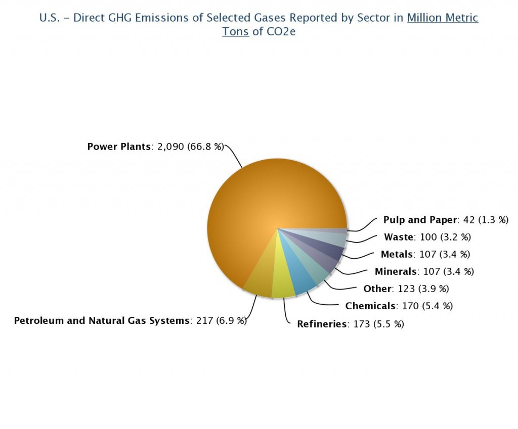 Epa chart oil gas production and fracking number 2 ghg emitter epa chart oil gas production and fracking number 2 ghg emitter geenschuldenfo Images