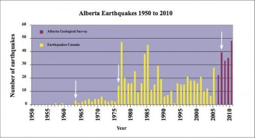 earthquakes-Alberta-graph600px