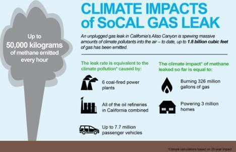 GasLeak-impacts