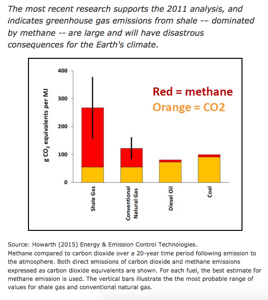 methane worse than coal