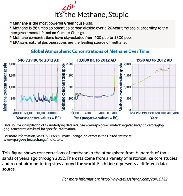 natural gas is methane